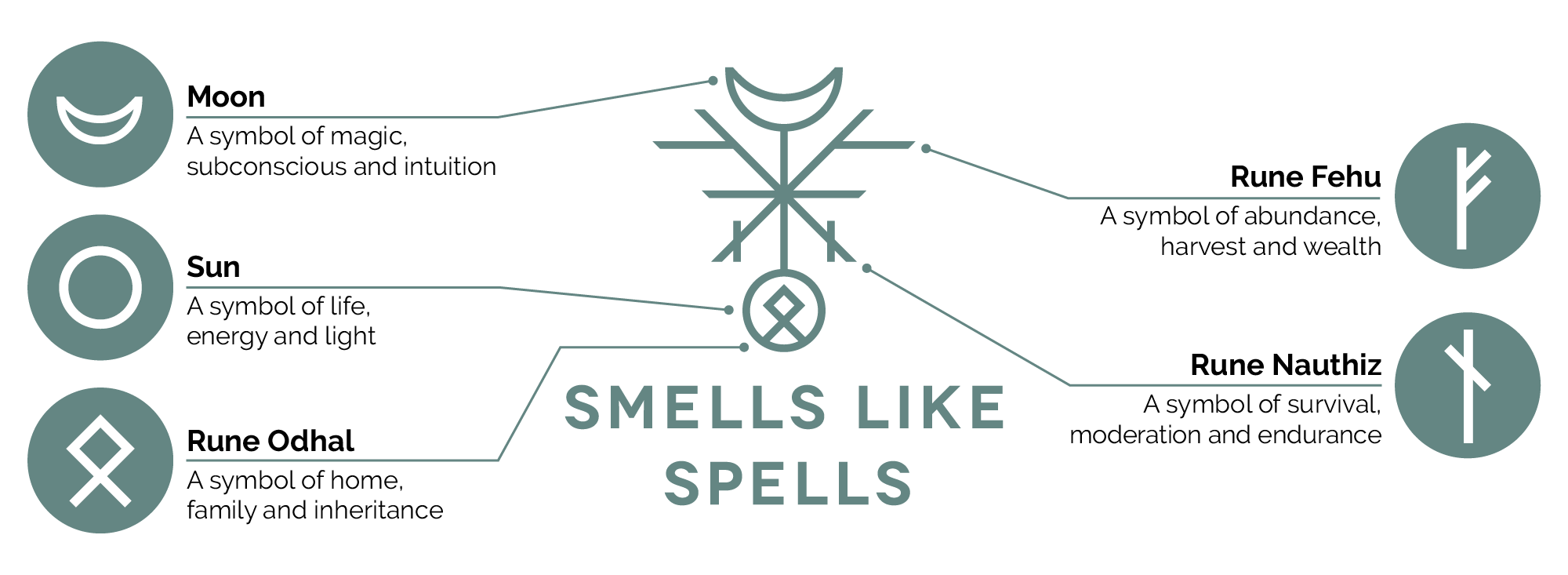 THE SECRET OF SMELLS LIKE SPELLS SIGN